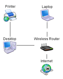 Icon representation of devices in the network